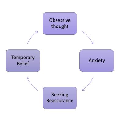 Cycle of Retroactive Jealousy