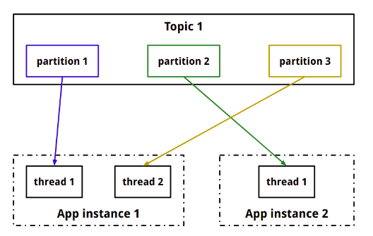 Building real time data pipelines with Kafka Streams I