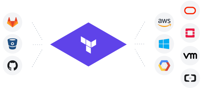 Bilderesultat for terraform resource provider