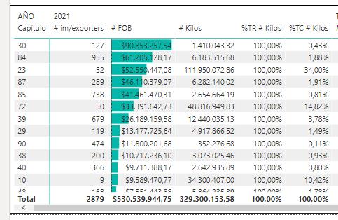 6 primeros días de agosto 2021, total por capítulo e importador, sumando FOB y kilos