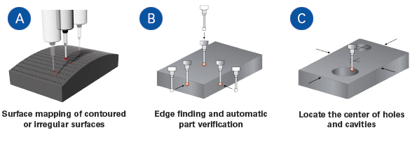 Rapid prototype machining can be made more efficient through the use of a 3D probe integrated on the CNC machining center. This diagram illustrates part location and verification.