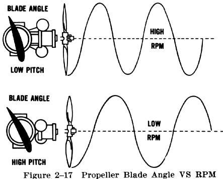 Aircraft Flight Controls, Aircraft, Free Engine Image For