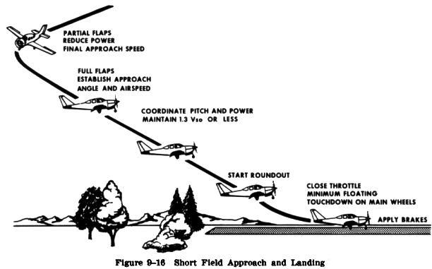 Short Field Power Approach and Landing