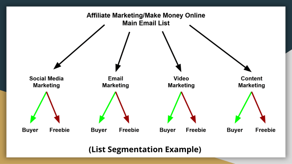 Email Marketing Tips - List Segmentation Example