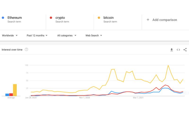 Crypto For Beginners PLR - Keyword Trends