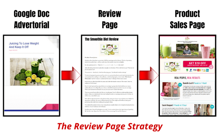Make Money On Clickbank - Review Page Strategy