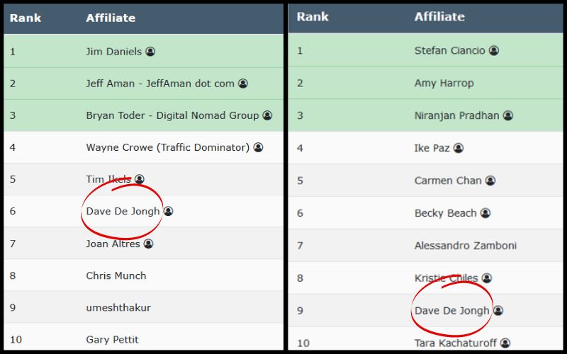 Simple Affiliate Marketing Strategy - Leaderboards