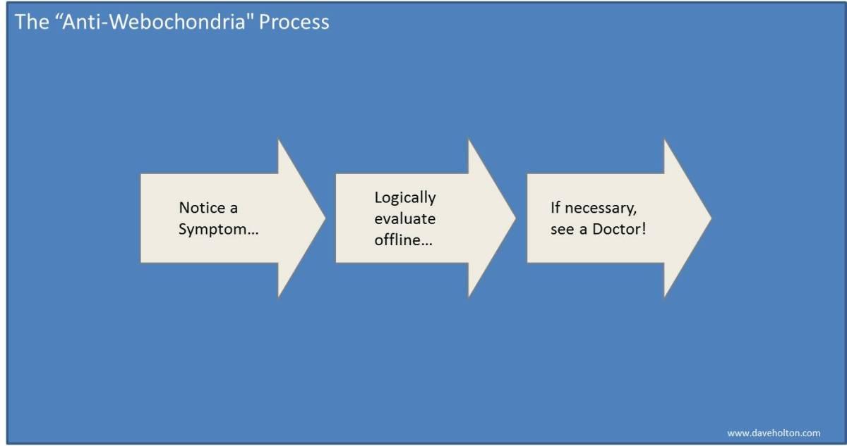 Step 1: Notice Symptom; Step 2- Evaluate Symptom; Step 3 - See Doctor if Necessary