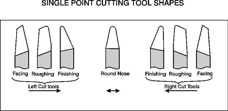 WI Machining: Drill and Tap Charts