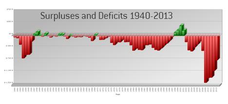 deficit chart 1940-2012