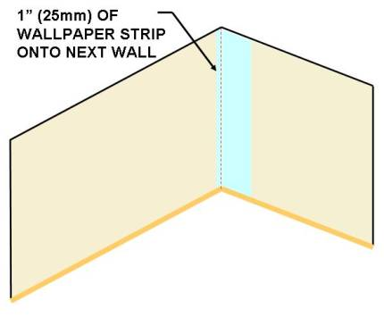 How to wallpaper around corners dave 39 s diy tips - Wallpapering around a curved corner ...