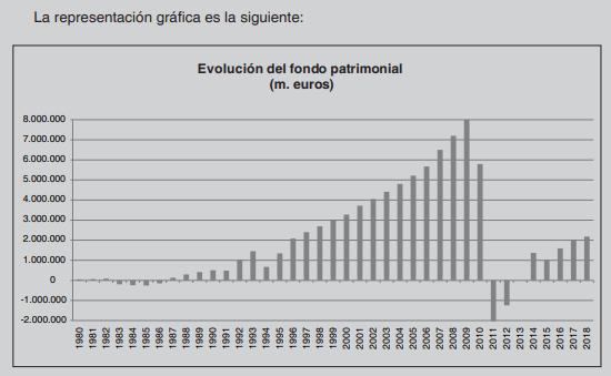 Evolución del fondo patrimonial