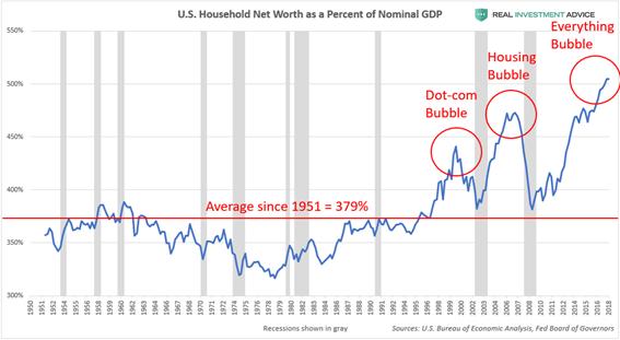 Riqueza hogares como % del PIB nominal.