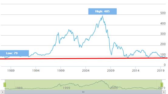 Gráfico EURO STOXX® Banks