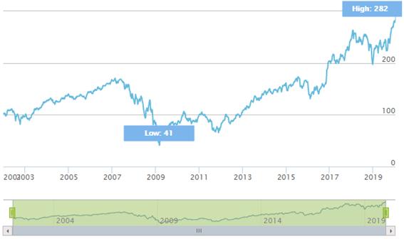 Gráfico STOXX® USA 900 Banks