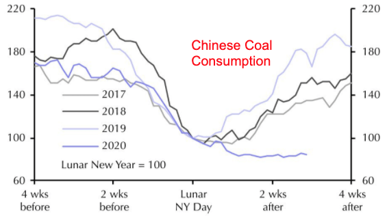 Consumo de carbón de China
