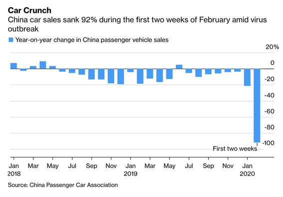 Caída de las ventas de automóviles la primera quincena de febrero