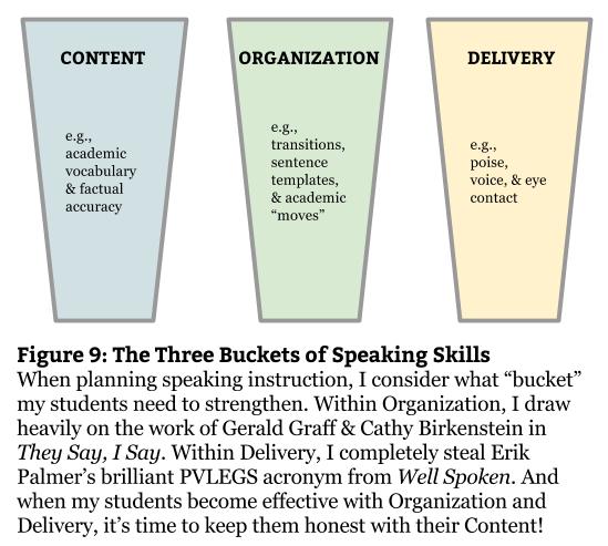 Fig 9 - Speaking Skills Buckets (1)