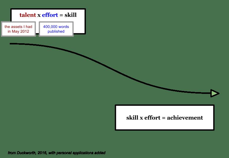 Effort Counts Twice Stuart examples