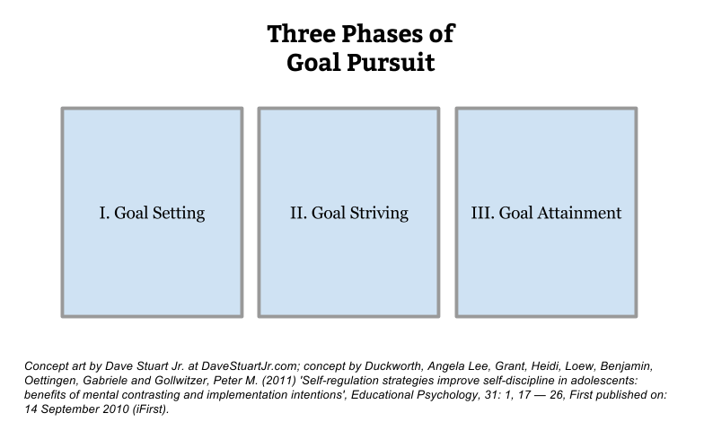 Figure 1: The Three Phases of Goal Pursuit.