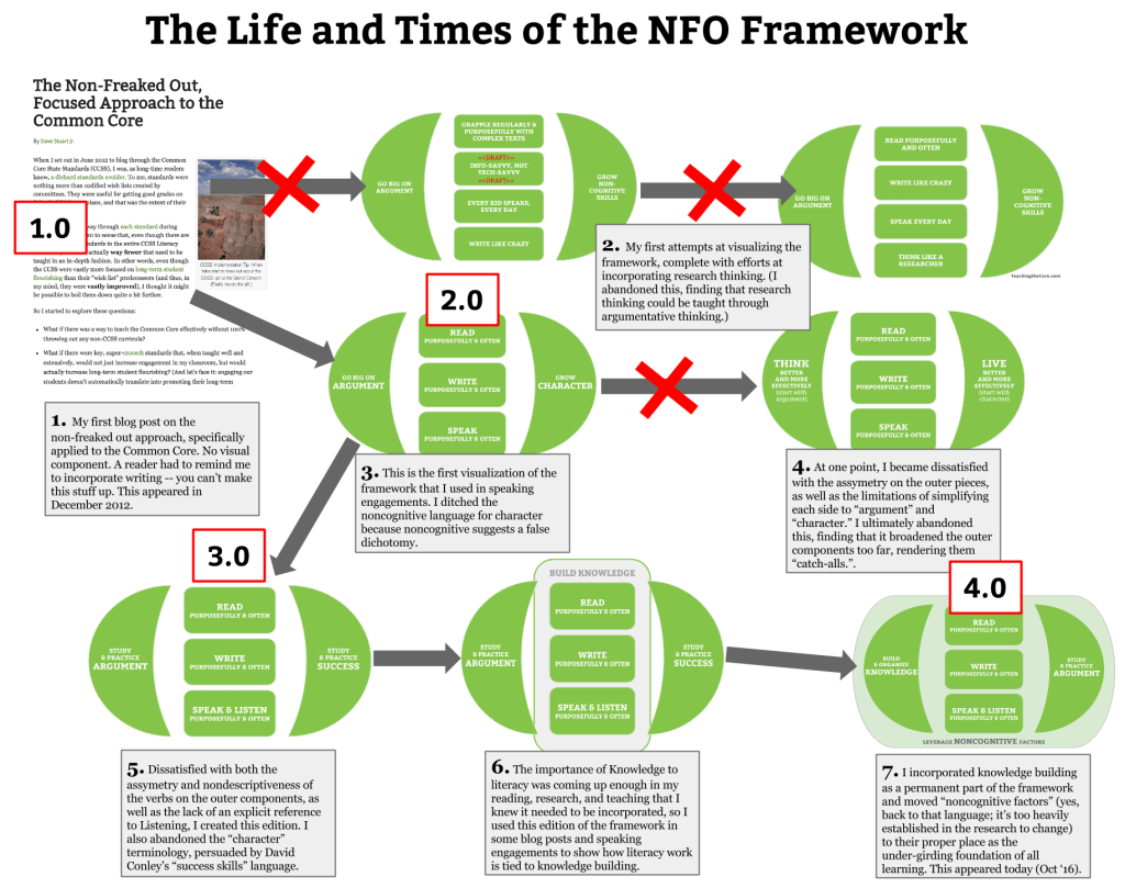 nfo-historical-overview-2-0-3-0-4-0