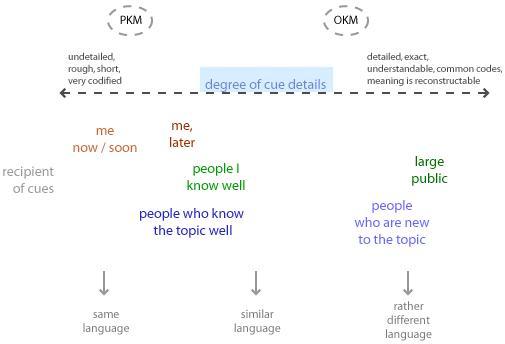 Bottner's cues to knowledge