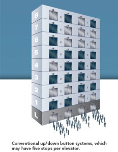 Image of a multistory building served by four elevators, with many people ready to board each elevator.