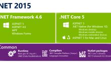 dot net open source