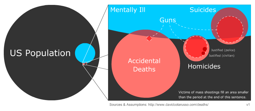 creative venn diagram solar street light homicides, suicides, and accidental deaths in america