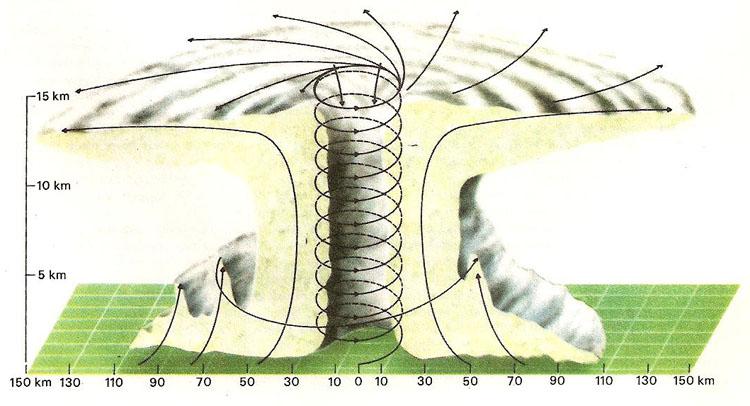hurricane - hurricane diagram