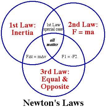Physics and Newton's 3 Laws – Virtual Reality Developer