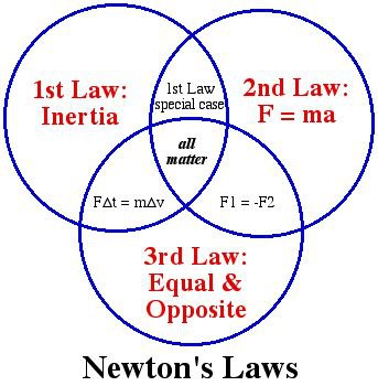 Image result for newton law of motion