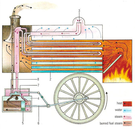 Steam Powered Machinery