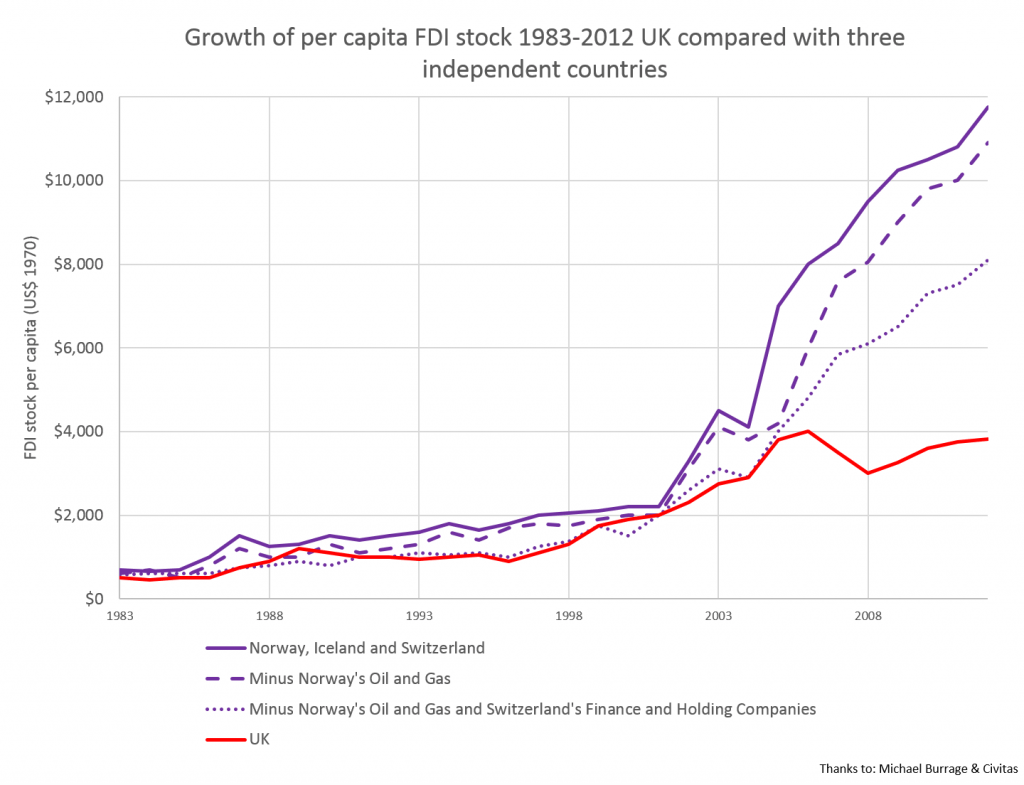 Growth in FDI 1983-2012 compared with 3 independent countries