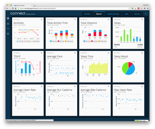 Main set of dashboards for high level overviews.