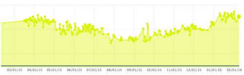 12 Month Weight Trend