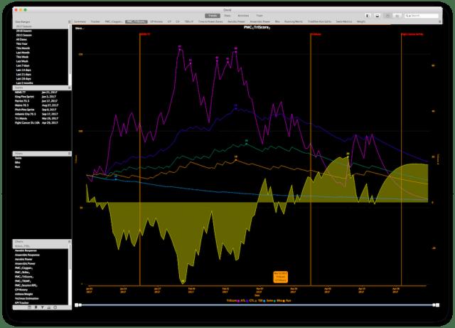Golden Cheetah - Performance Management Chart