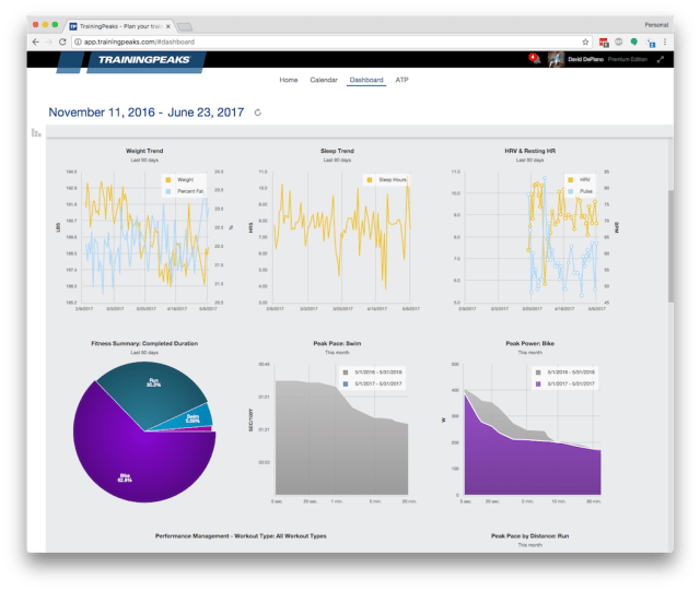 TrainingPeaks - Dashboard