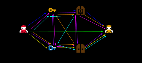 7 of the 13 total paths possible with 2 keys and 2 doors. It is already a mess. With 3 keys we will have way more problems.