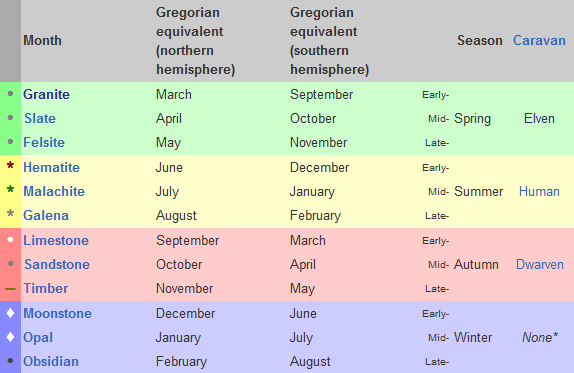 The Dwarf Fortress calendar table