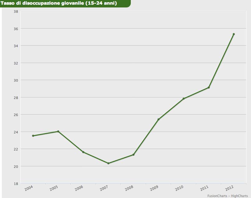 grafico-istat-15-24-disoccupazione-agosto2013