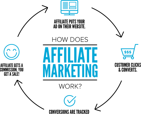 affiliate marketing funzionamento