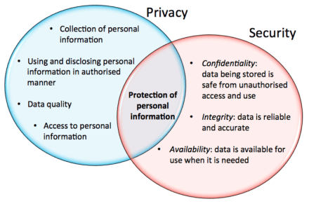Information Security vs Privacy