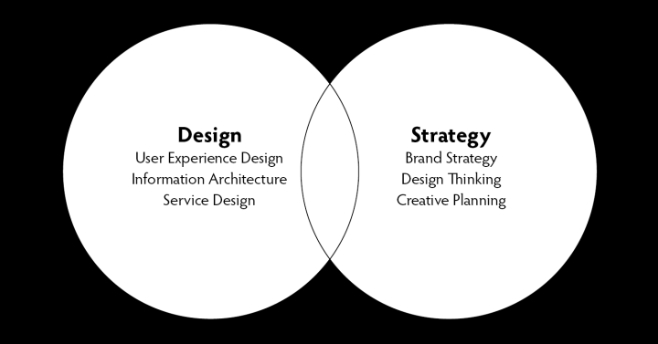 david-gilbert-strategy-design