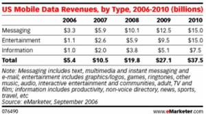 eMarketer - Mobile spending in the US
