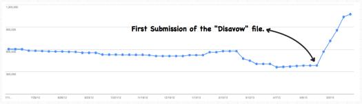 Webmasters Index Status