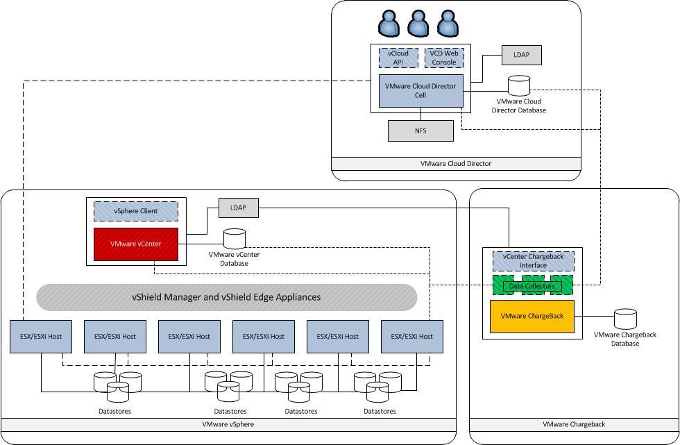 vmware basic diagram msd wiring diagrams vcloud director building block resource group design