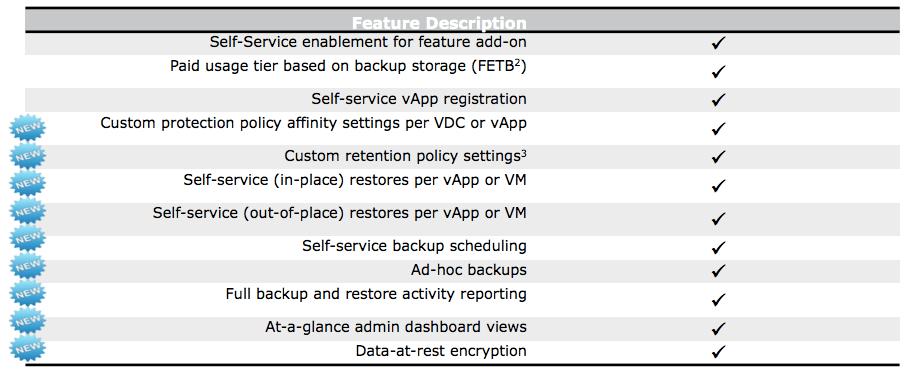 vCloud Hybrid Service