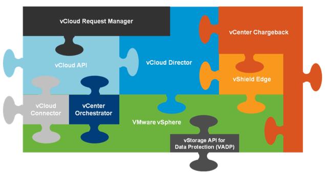 VMware vCloud Director 101 – Concepts – Part 2 - David Hill