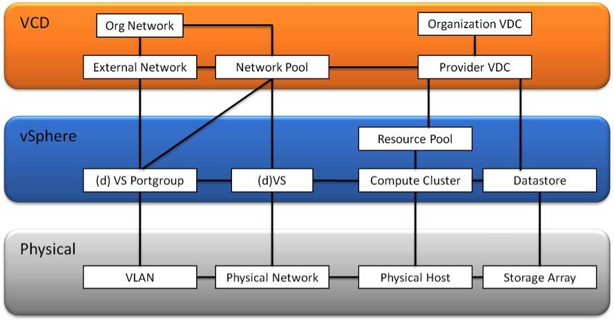 Vmware vcloud director building block resource group design the following diagram depicts how a physical environment would look like corresponding to the logical design that has been shown in the previous diagrams ccuart Images